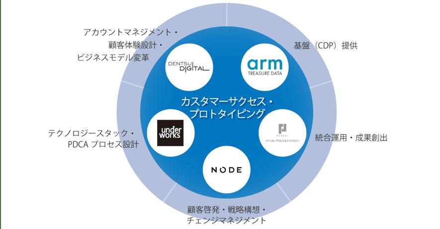 「カスタマーサクセス・プロトタイピング」仕組みの概念図
