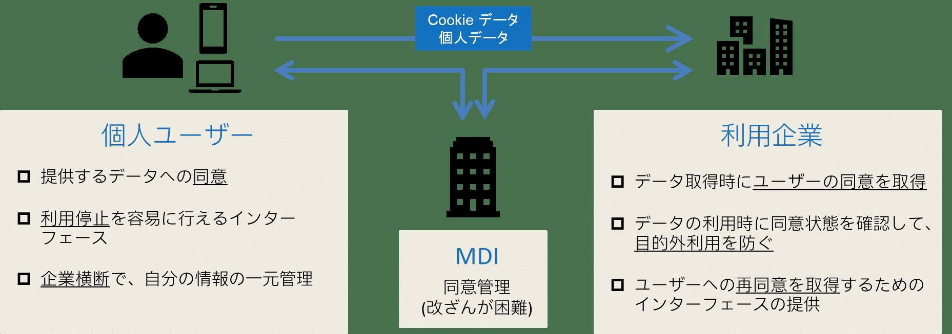 同意管理プラットフォーム(CMP)の概要
