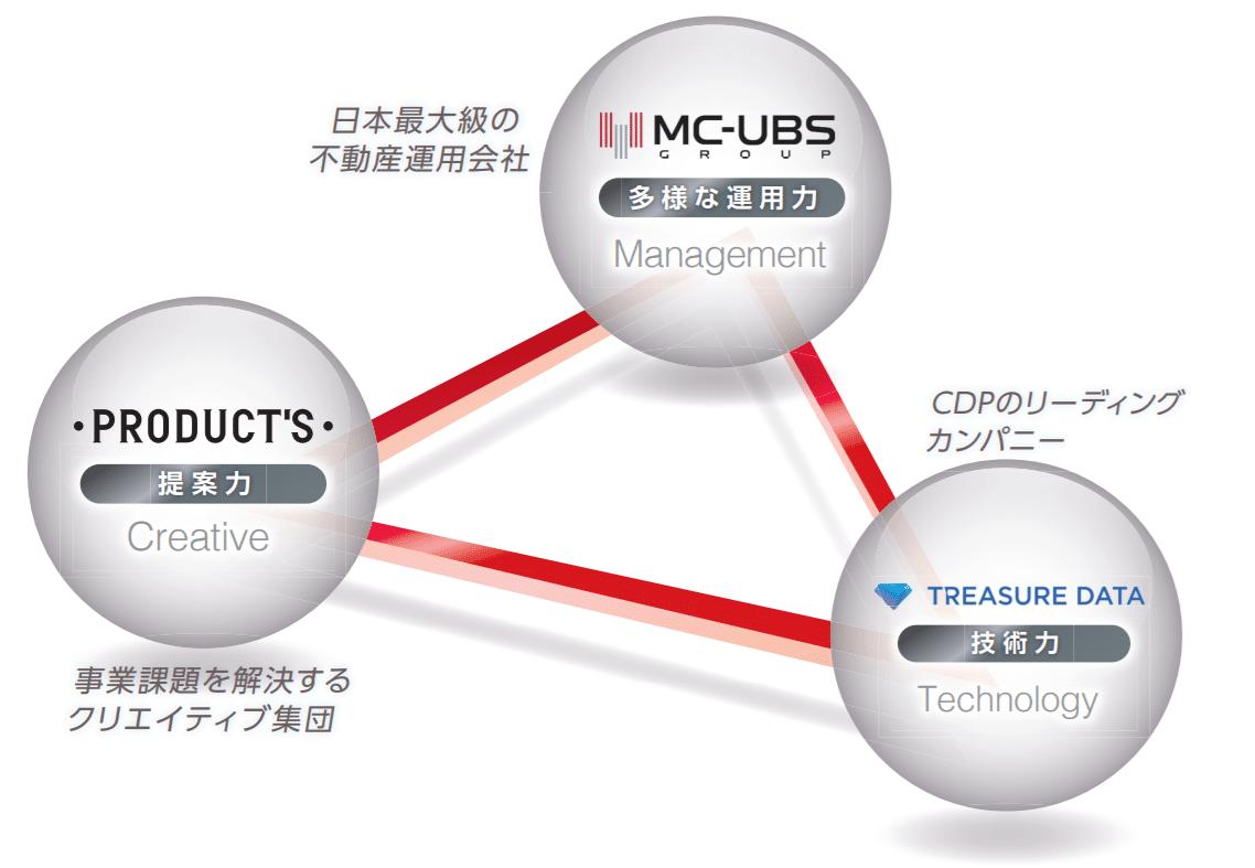 トレジャーデータ株式会社、三菱商事・ユービーエス・リアルティと日本都市ファンド投資法人が運用する不動産データプラットフォームの構築をサポート