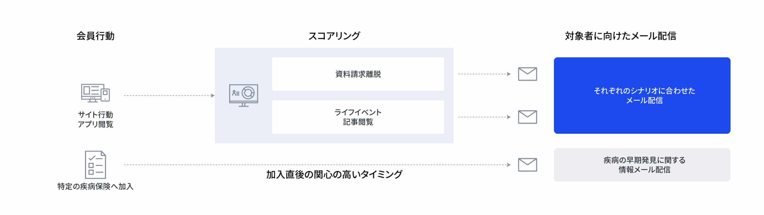 金融・保険業界でのCDP活用パターン2:契約後の最適なフォローによるLTV向上