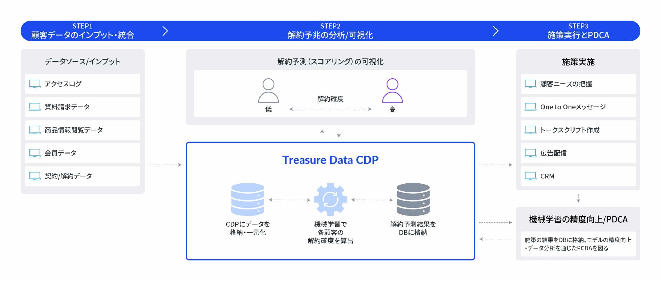 金融・保険業界でのCDP活用パターン3:解約予測と防止