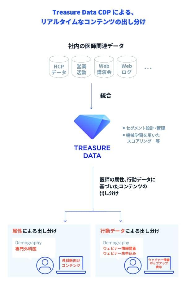 Treasure Data CDPによる、リアルタイムなコンテンツの出し分け