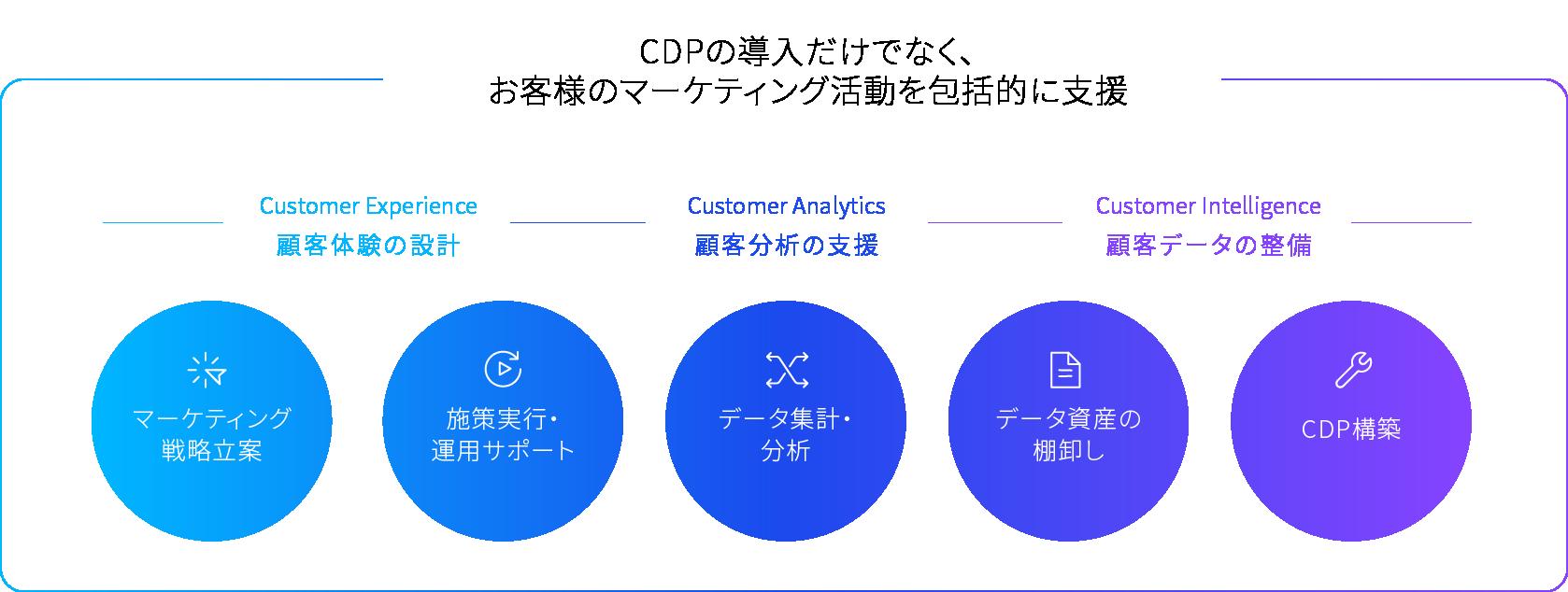 カスタマーサクセス:CDPの導入だけでなく、お客様のマーケティング活動を包括的に支援